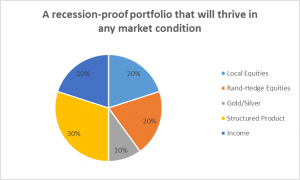 How to be recession proof, how to prepare for a recession or depression